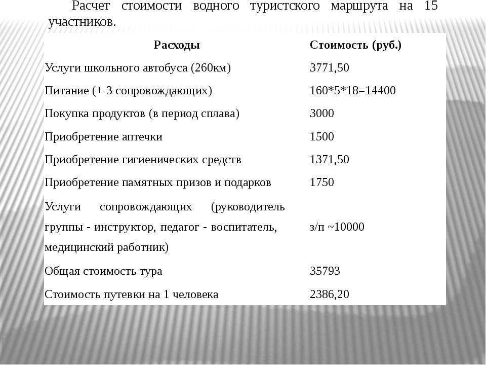 Расчет стоимости водного туристского маршрута на 15 участников. Расходы Стоим...