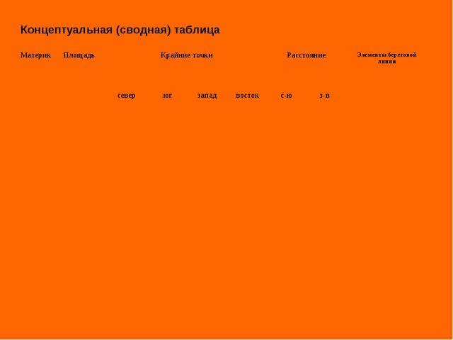 Концептуальная (сводная) таблица МатерикПлощадьКрайние точкиРасстояниеЭле...