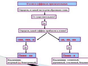Н и нн в суффиксах прилагательных Определи, от какой части речи образовано с