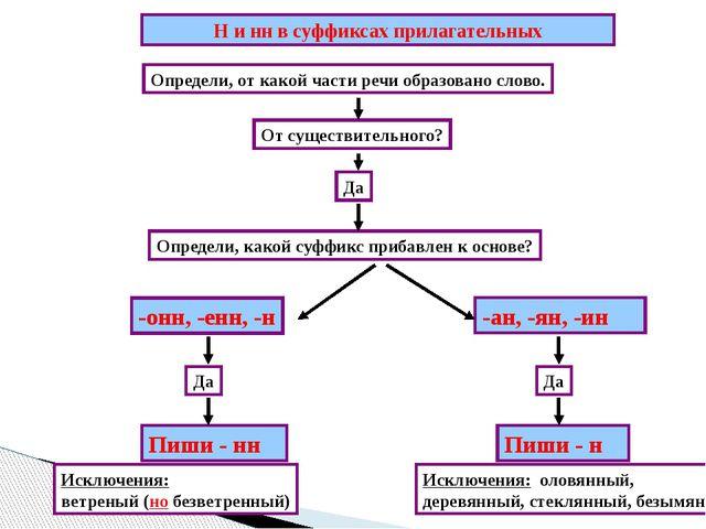 Н и нн в суффиксах прилагательных Определи, от какой части речи образовано с...