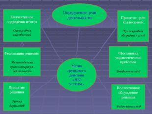 Определение цели деятельности Принятие цели коллективом Коллективное обсужден