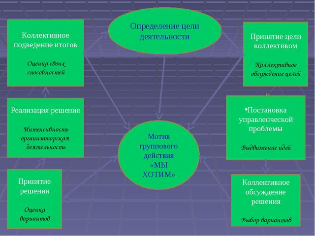 Определение цели деятельности Принятие цели коллективом Коллективное обсужден...