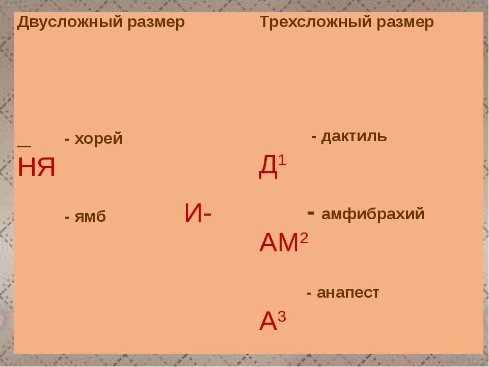 Двусложный размерТрехсложный размер _́ ̮ - хорей ВА-́НЯ _́ ̮ ̮ - дактиль Д1...