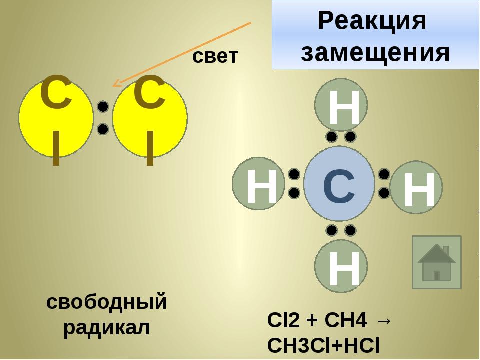 С Н Н Н Н Cl Cl свет свободный радикал Реакция замещения Cl2 + CH4 → CH3Cl+HCl