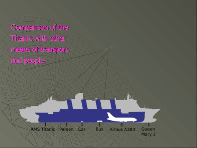 Comparison of the Titanic with other means of transport and people.