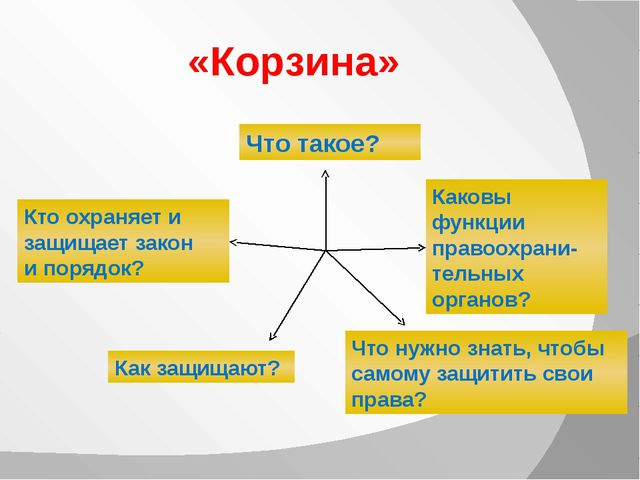 «Корзина» Что такое? Кто охраняет и защищает закон и порядок? Как защищают? К...