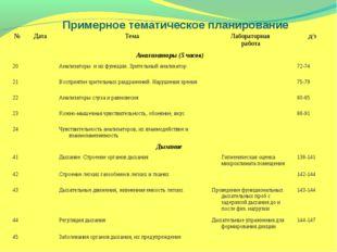 Примерное тематическое планирование №ДатаТемаЛабораторная работад/з Анал