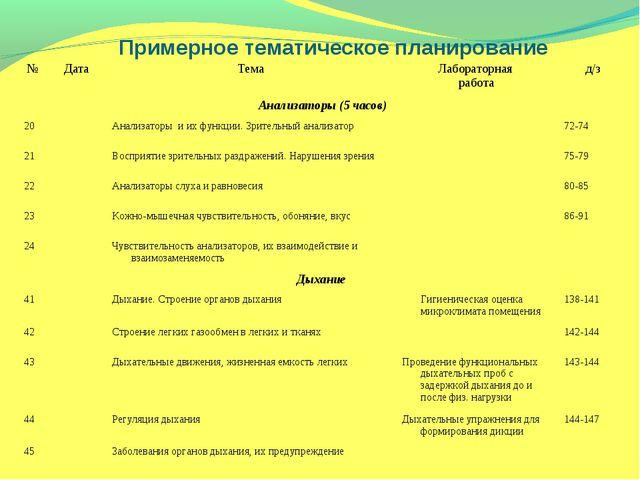 Примерное тематическое планирование №ДатаТемаЛабораторная работад/з Анал...
