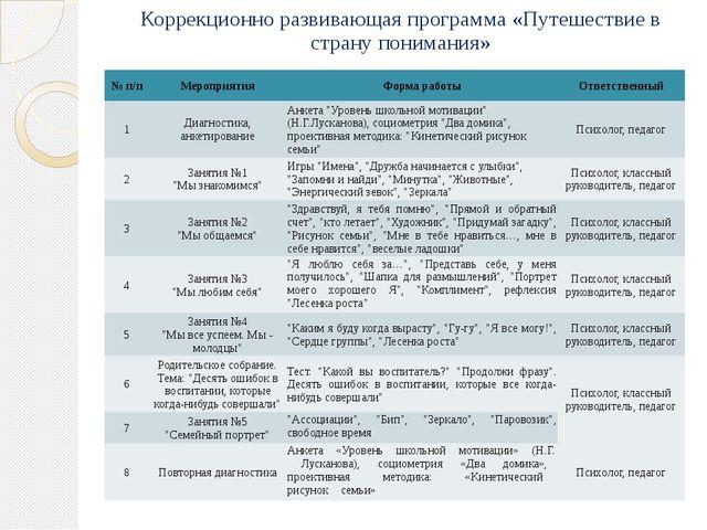 Коррекционно развивающая программа «Путешествие в страну понимания» № п/п Мер...