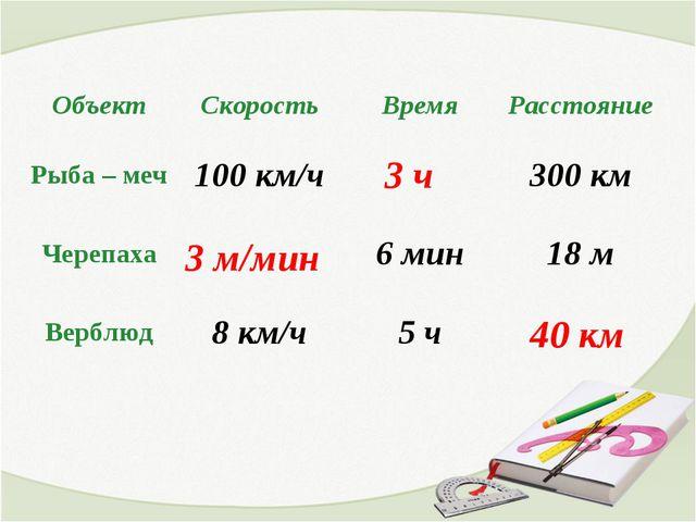3 ч 3 м/мин 40 км ОбъектСкоростьВремяРасстояние Рыба – меч100 км/ч300 к...