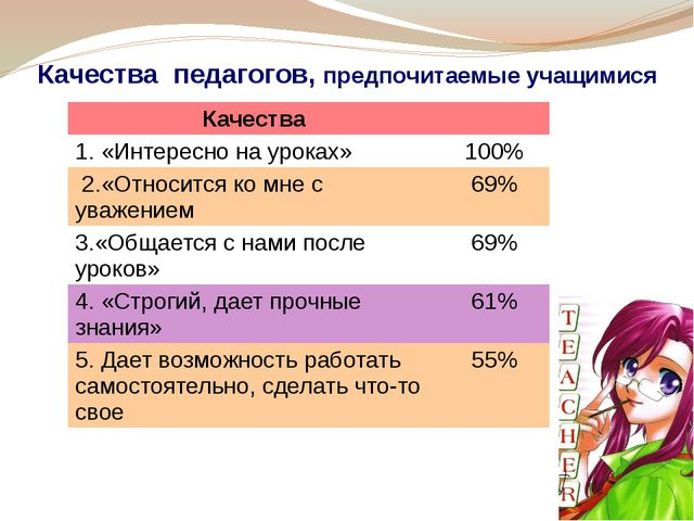 Качества педагогов, предпочитаемые учащимися Качества 1. «Интересно на уроках...