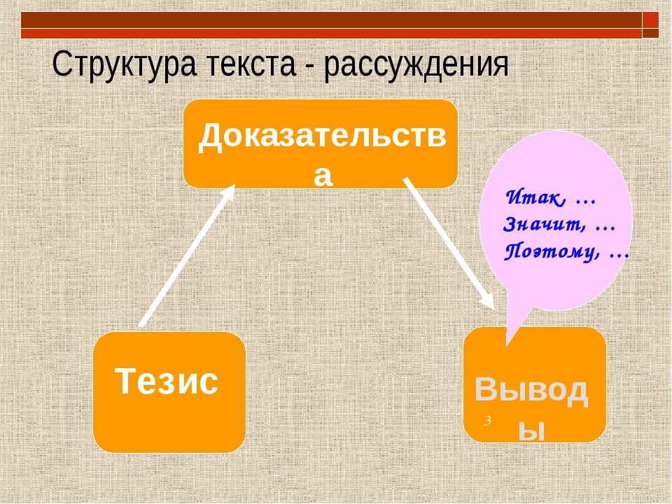 Структура текста - рассуждения Тезис Доказательства Выводы 3 Итак, … Значит,...