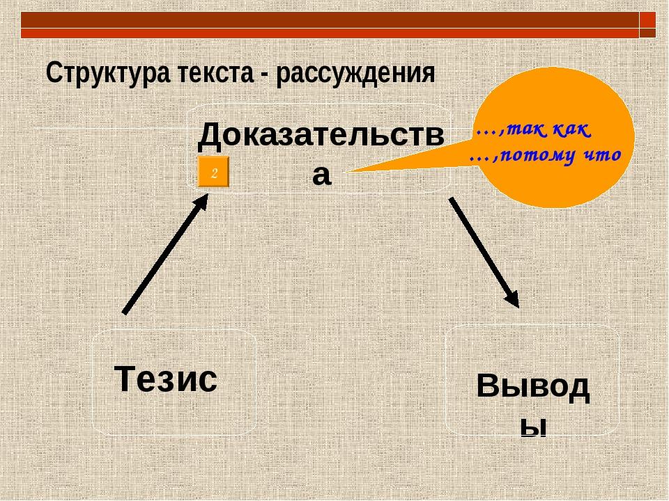 Структура текста - рассуждения Тезис Доказательства Выводы …,так как …,потому...