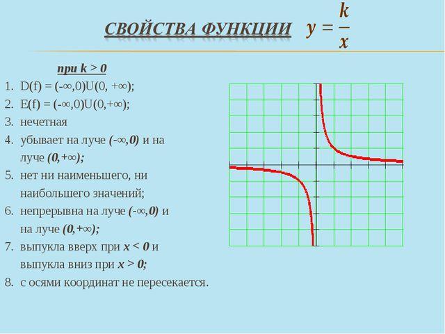 при k > 0 D(f) = (-∞,0)U(0, +∞); Е(f) = (-∞,0)U(0,+∞); нечетная убывает на л...