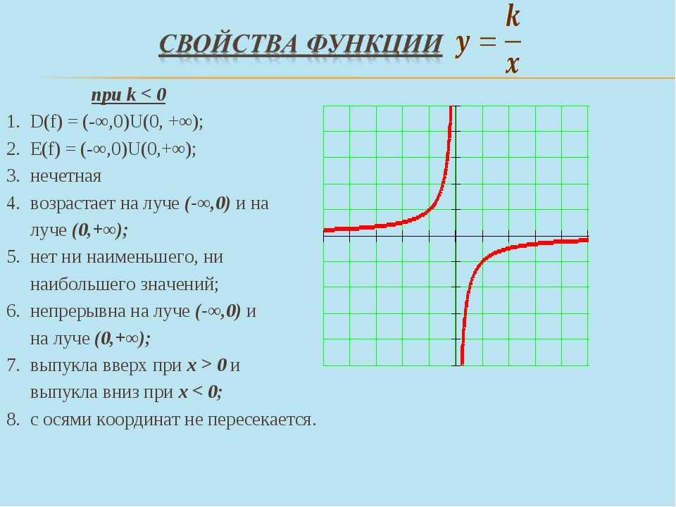 при k < 0 D(f) = (-∞,0)U(0, +∞); Е(f) = (-∞,0)U(0,+∞); нечетная возрастает н...