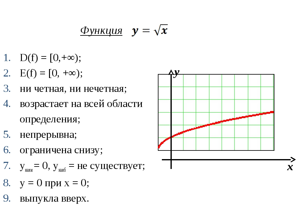 Функция D(f) = [0,+∞); Е(f) = [0, +∞); ни четная, ни нечетная; возрастает на...