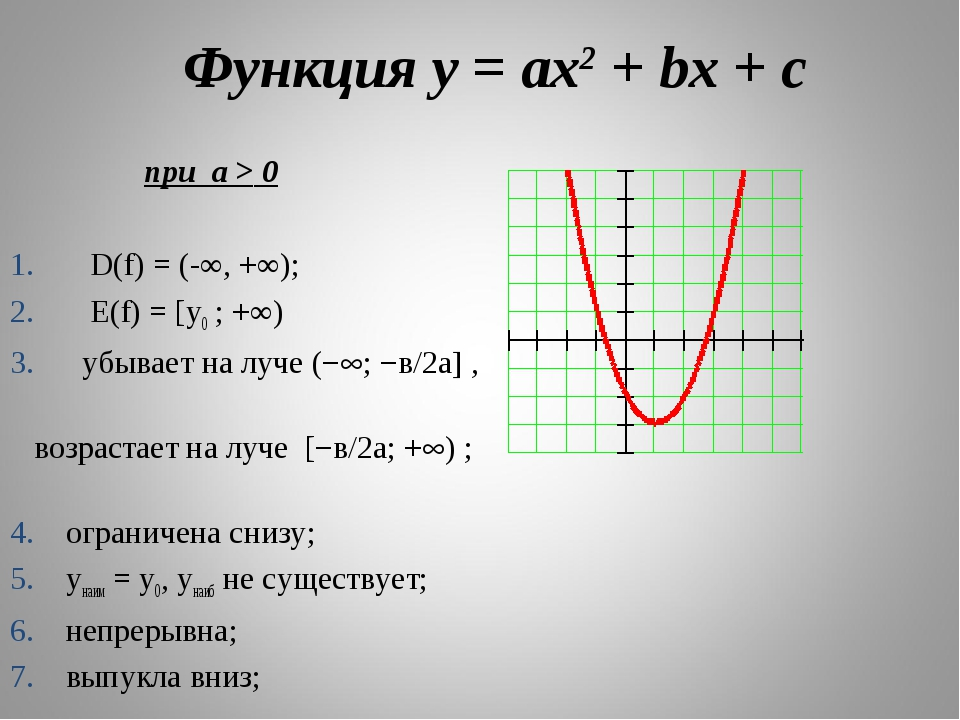 Функция у = ах2 + bх + с при а > 0 D(f) = (-∞, +∞); Е(f) = [у0 ; +∞) убывает...