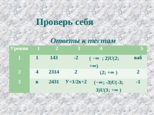 Проверь себя Ответы к тестам Уровни 1 2 3 4  5 11143-2( − ; 2)U(2;