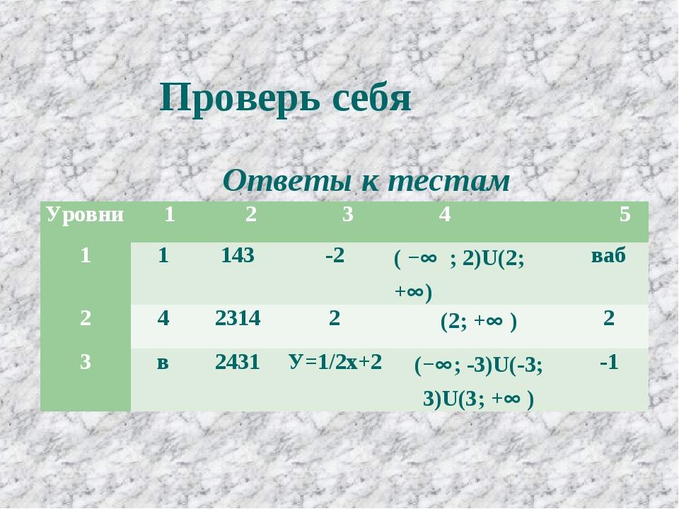 Проверь себя Ответы к тестам Уровни 1 2 3 4  5 11143-2( − ; 2)U(2;...
