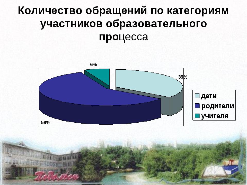 Количество обращений по категориям участников образовательного процесса