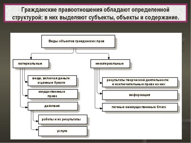 Гражданские правоотношения обладают определенной структурой: в них выделяют с...