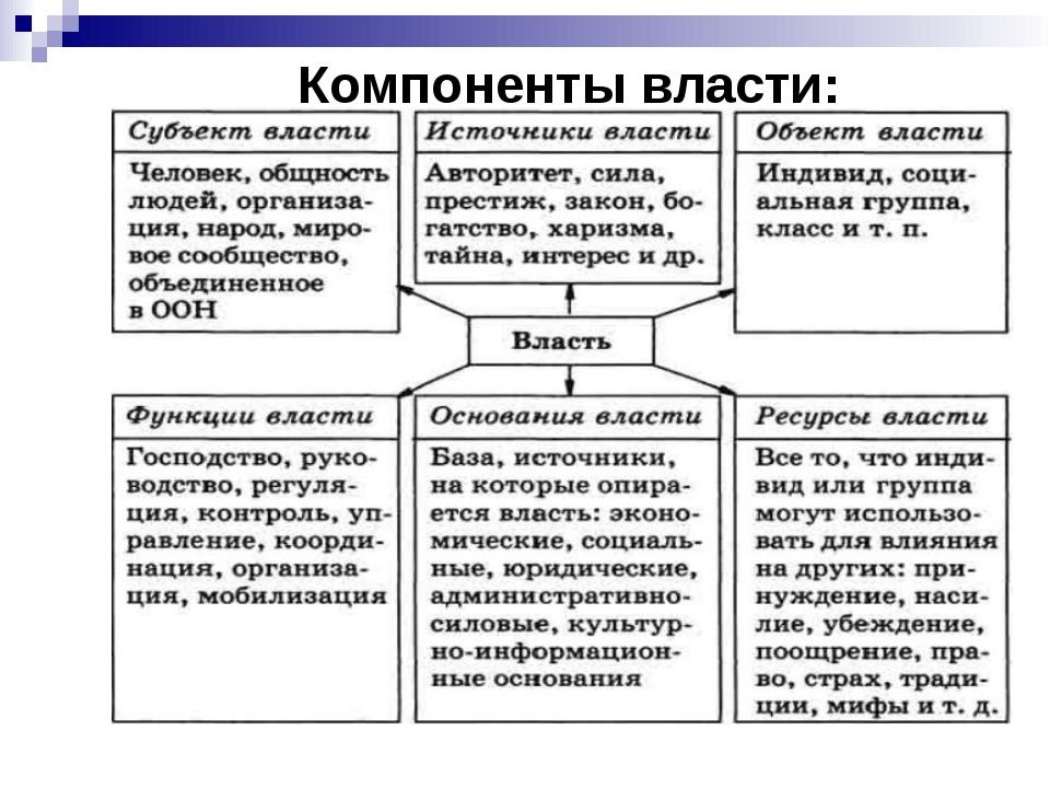 Компоненты власти:
