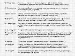1) ПотребительСанитарные нормы и правила, которые в соответствие с законом у