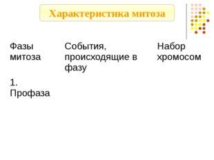 Характеристика митоза Фазы митоза События,происходящие в фазу Набор хромосом