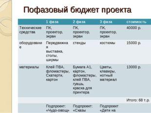 Пофазовый бюджет проекта 1 фаза2 фаза3 фазастоимость Технические средств