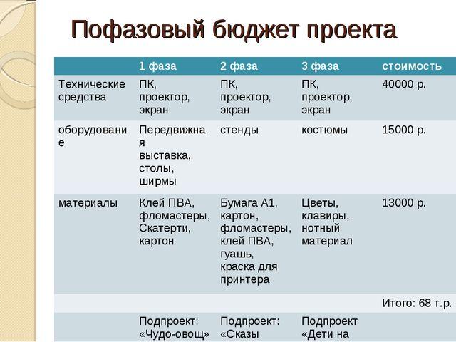 Пофазовый бюджет проекта 1 фаза2 фаза3 фазастоимость Технические средств...