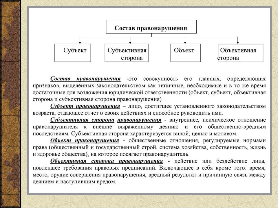 Схема объективная субъективная стороны