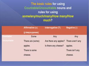 The basic rules for using Countable/Uncountable nouns and rules for using som