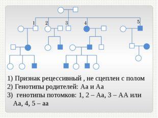Признак рецессивный , не сцеплен с полом Генотипы родителей: Аа и Аа генотип