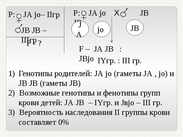 JА jо– IIгр JВ JВ – IIIгр Р:  F - ? Р: JА jо Х JВ JВ JА jo JВ F – JА JВ : J...