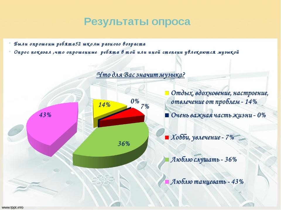 Результаты опроса Были опрошены ребята52 школы разного возраста Опрос показал...