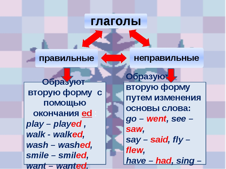 Образуют вторую форму с помощью окончания ed : play – played , walk - walked,...