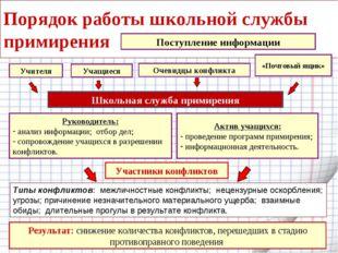 Порядок работы школьной службы примирения Актив учащихся: проведение программ