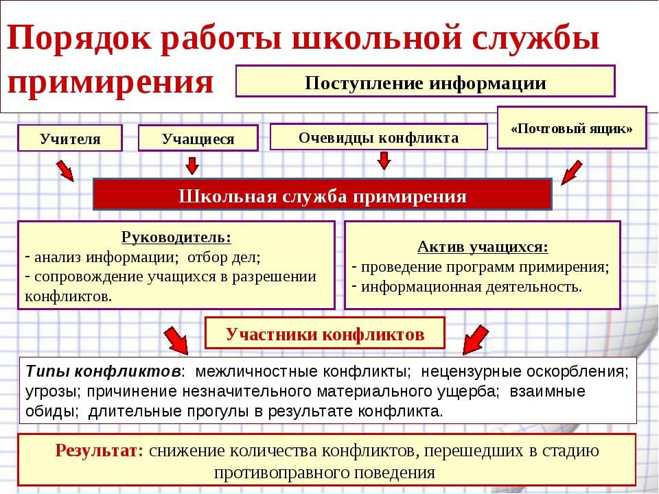 Порядок работы школьной службы примирения Актив учащихся: проведение программ...