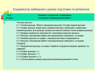 Кодификатор требований к уровню подготовки по математике Код раздела Элементы