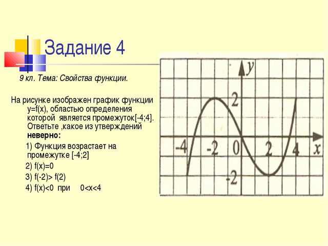 Задание 4 9 кл. Тема: Свойства функции. На рисунке изображен график функции y...