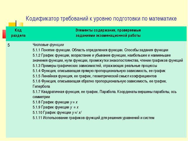 Кодификатор требований к уровню подготовки по математике Код раздела Элементы...