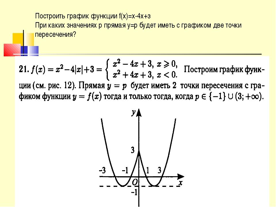 Построить график функции f(x)=х-4х+з При каких значениях р прямая у=р будет и...