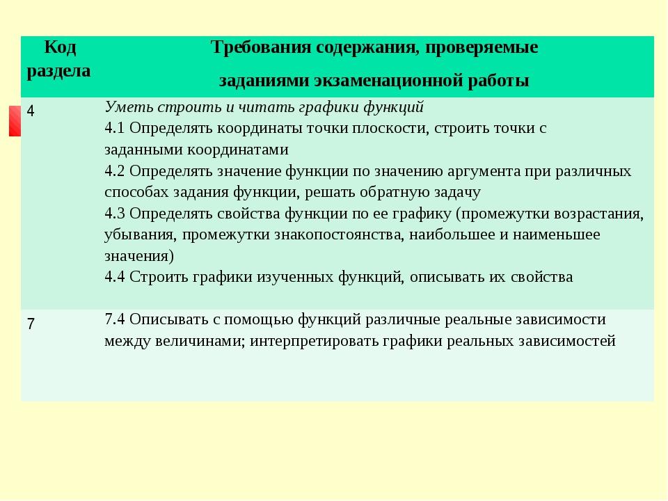 Код разделаТребования содержания, проверяемые заданиями экзаменационной раб...