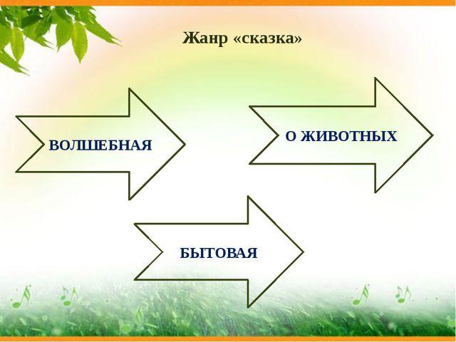 Жанр «сказка» О ЖИВОТНЫХ БЫТОВАЯ ВОЛШЕБНАЯ