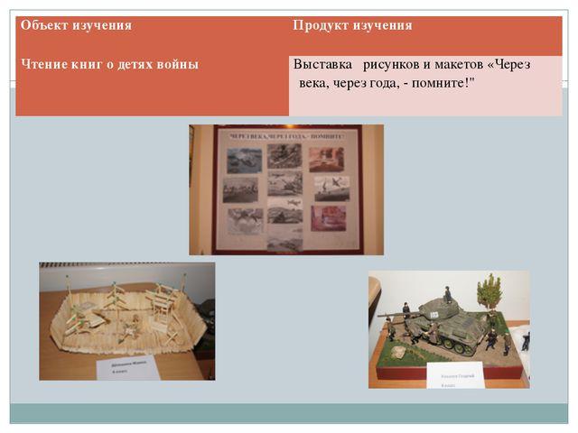 Объектизучения Продуктизучения Чтение книг о детях войны Выставка рисунков...