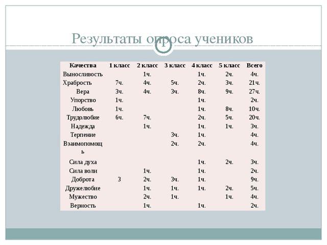 Результаты опроса учеников Качества 1 класс 2 класс 3 класс 4 класс 5 класс В...