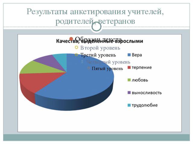 Результаты анкетирования учителей, родителей, ветеранов