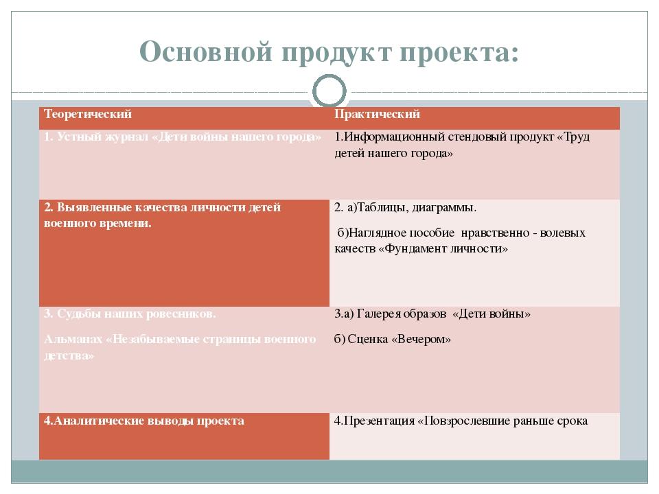 Основной продукт проекта: Теоретический Практический 1. Устный журнал «Дети в...