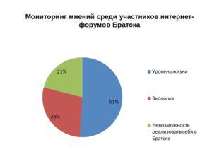 Мониторинг мнений среди участников интернет-форумов Братска Низкий уровень жи