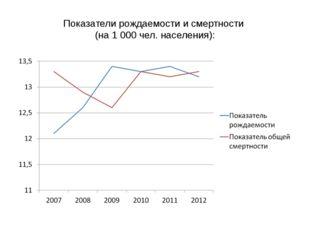 Показатели рождаемости и смертности (на 1 000 чел. населения):